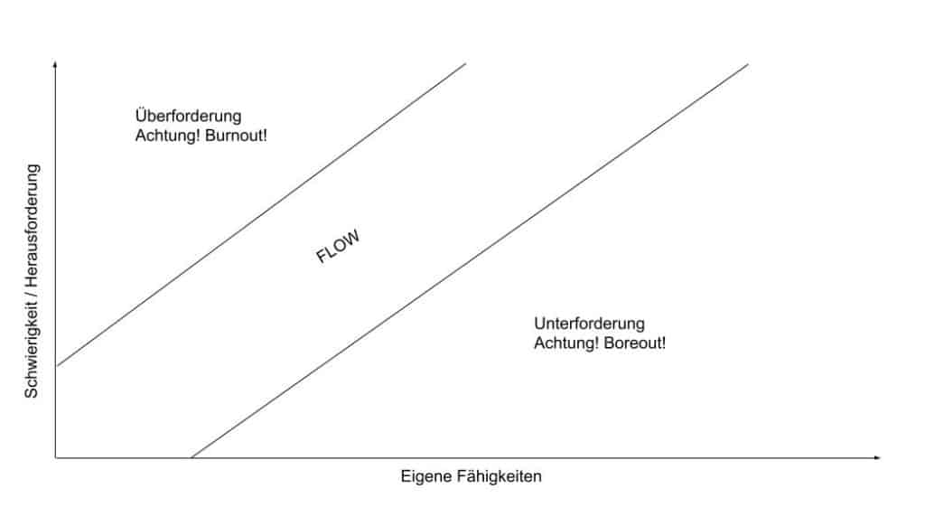 Darstellung des Flow-Kanals zwischen Unterforderung und Überforderung