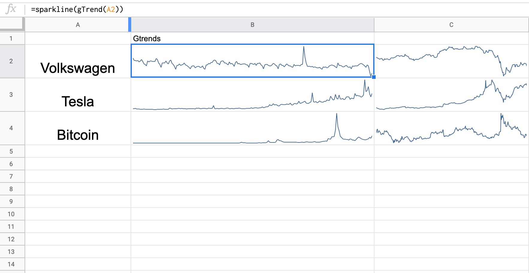 Zeigt die Verwendung von Google Trends in Google Sheets